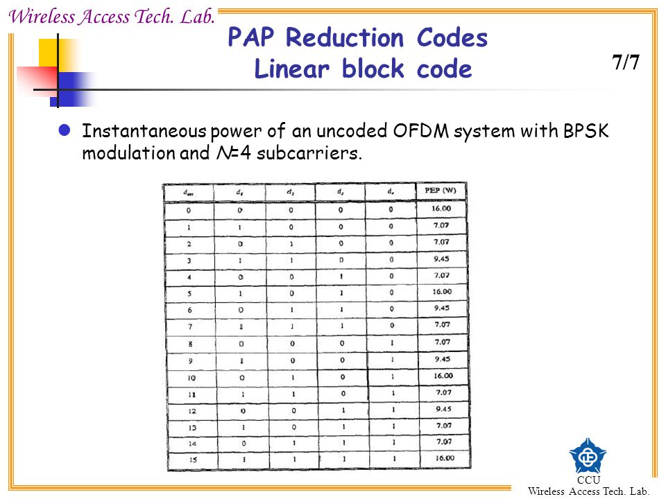 Wireless Access Tech. Lab. CCU Wireless Access Tech. Lab. PAP Reduction Codes Linear block code Instantaneous power of an uncoded OFDM system with BPS