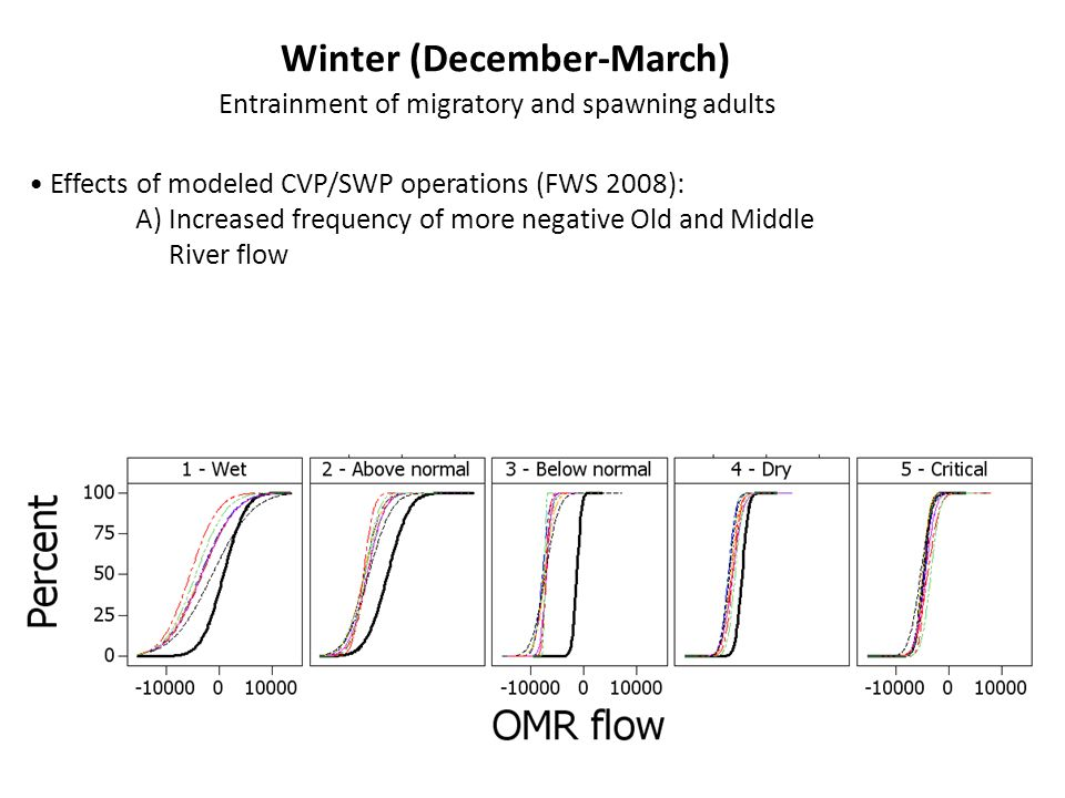 Winter (December-March) Entrainment of migratory and spawning adults Effects of modeled CVP/SWP operations (FWS 2008): A) Increased frequency of more negative Old and Middle River flow