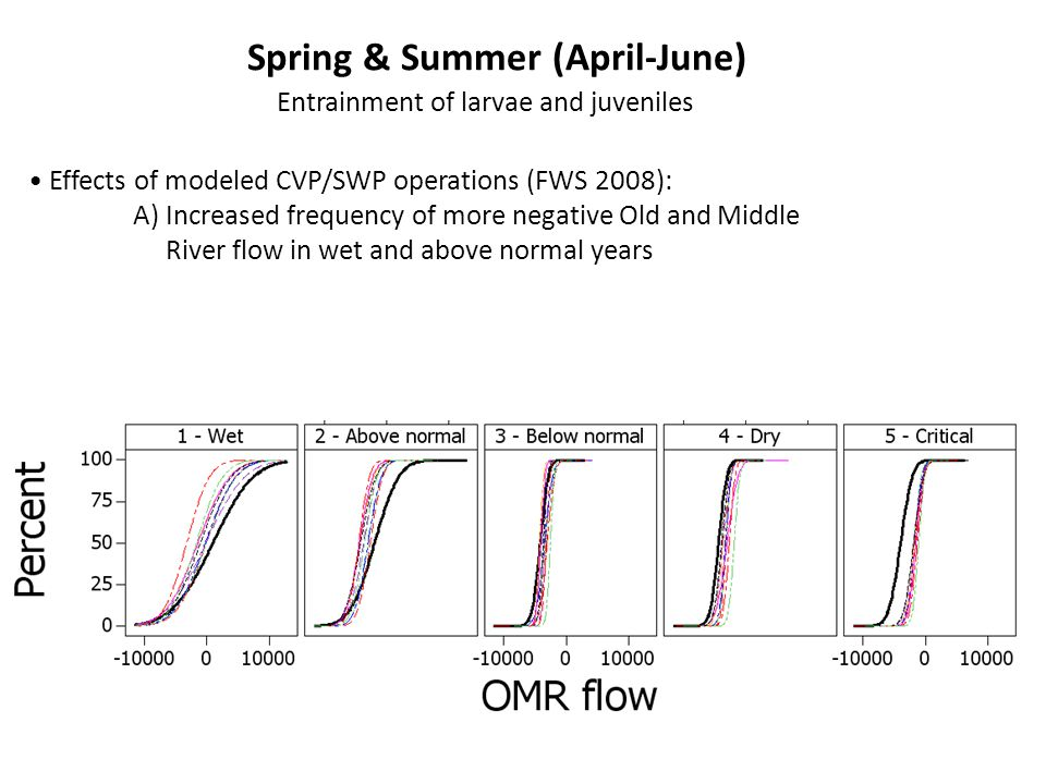 Spring & Summer (April-June) Entrainment of larvae and juveniles Effects of modeled CVP/SWP operations (FWS 2008): A) Increased frequency of more negative Old and Middle River flow in wet and above normal years