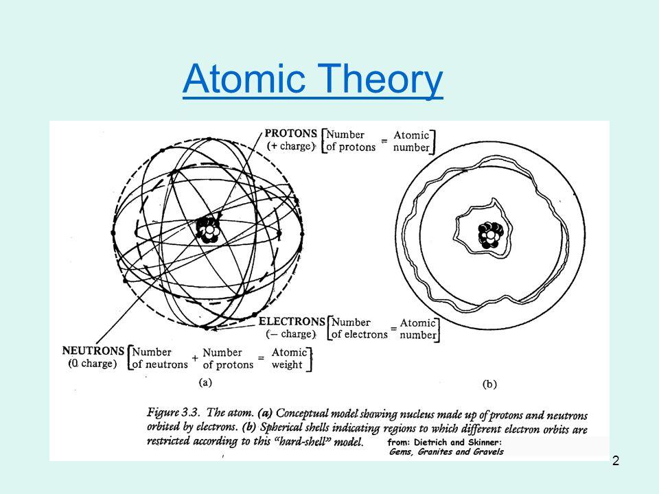 2 Atomic Theory