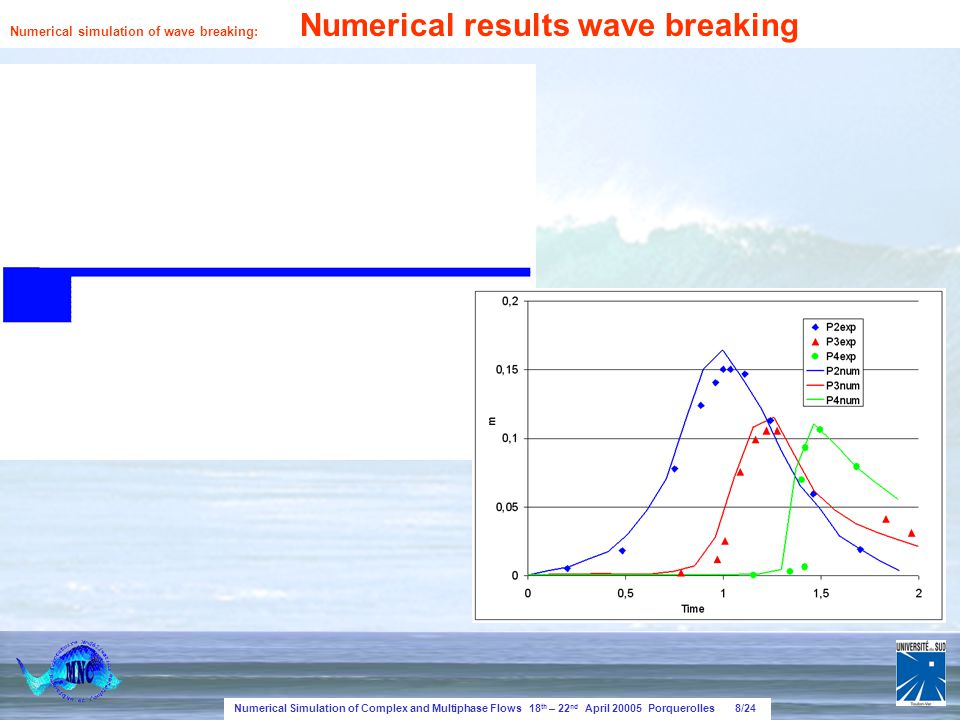 Numerical Simulation of Complex and Multiphase Flows 18 th – 22 nd April 20005 Porquerolles 8/24 Numerical simulation of wave breaking: Numerical results wave breaking