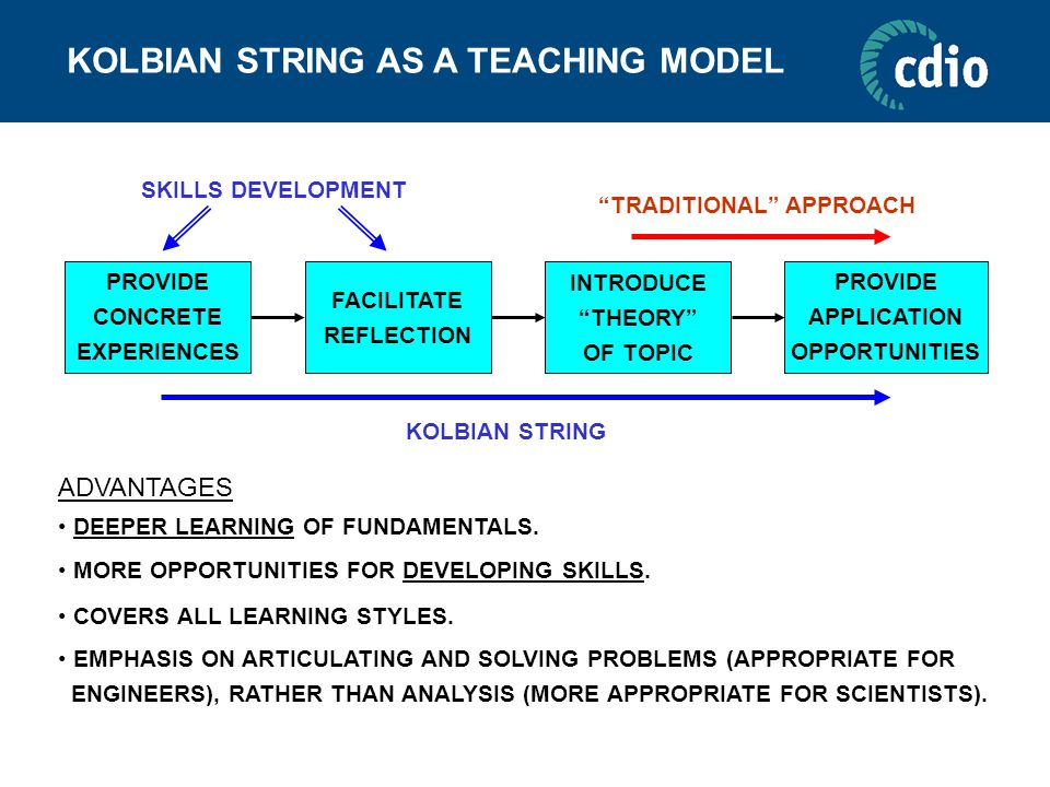 KOLBIAN STRING AS A TEACHING MODEL PROVIDE CONCRETE EXPERIENCES FACILITATE REFLECTION INTRODUCE THEORY OF TOPIC PROVIDE APPLICATION OPPORTUNITIES TRADITIONAL APPROACH KOLBIAN STRING EMPHASIS ON ARTICULATING AND SOLVING PROBLEMS (APPROPRIATE FOR ENGINEERS), RATHER THAN ANALYSIS (MORE APPROPRIATE FOR SCIENTISTS).