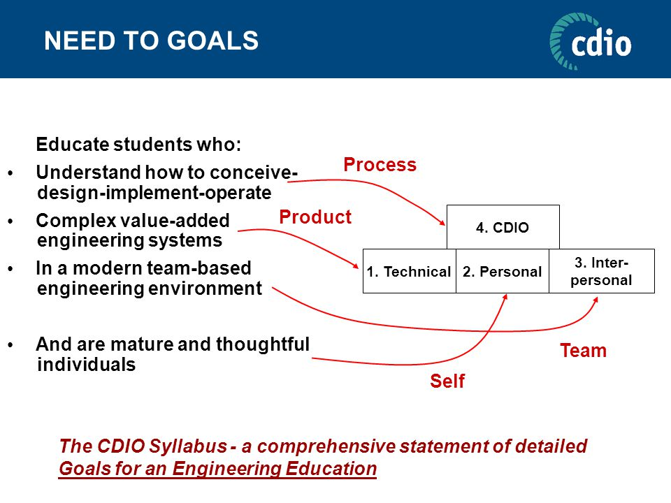 NEED TO GOALS Educate students who: Understand how to conceive- design-implement-operate Complex value-added engineering systems In a modern team-based engineering environment And are mature and thoughtful individuals The CDIO Syllabus - a comprehensive statement of detailed Goals for an Engineering Education 1.