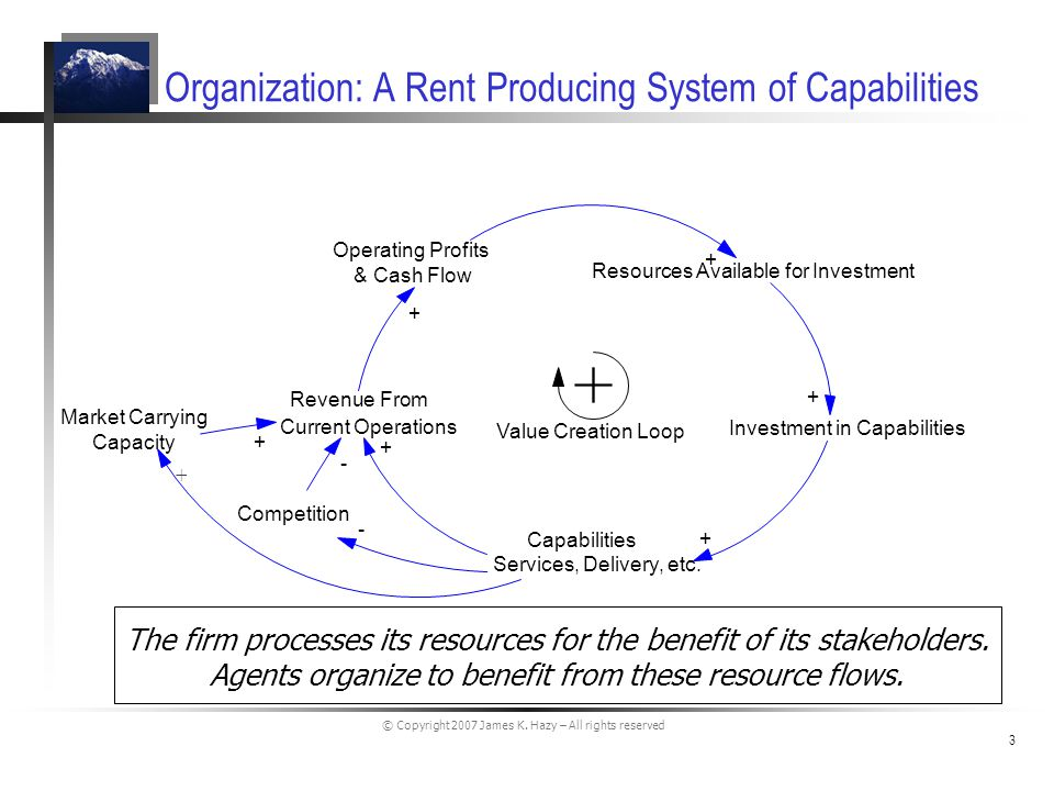 © Copyright 2007 James K. Hazy – All rights reserved 3 Organization: A Rent Producing System of Capabilities The firm processes its resources for the