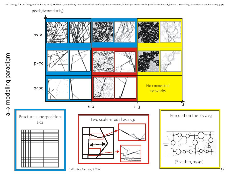 J.-R. de Dreuzy, HDR17 de Dreuzy, J. R., P. Davy, and O. Bour (2001), Hydraulic properties of two-dimensional random fracture networks following a pow