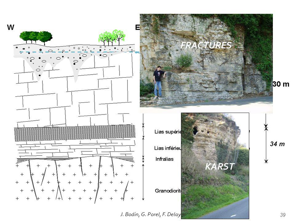 39 Niveau piézométrique 105 m 14 m 17 m 3 m 34 m FRACTURES J. Bodin, G. Porel, F. Delay KARST