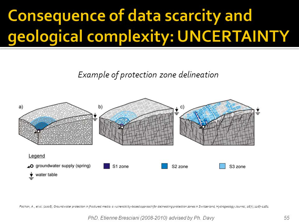 PhD. Etienne Bresciani (2008-2010) advised by Ph. Davy55 Example of protection zone delineation Pochon, A., et al. (2008), Groundwater protection in f