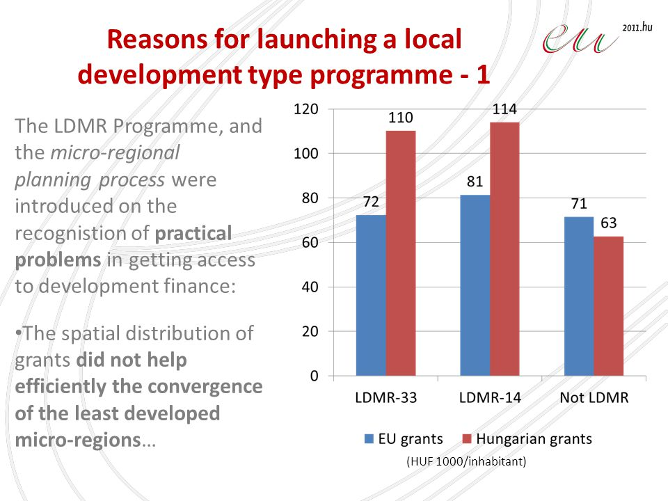 Reasons for launching a local development type programme - 1 (HUF 1000/inhabitant) The LDMR Programme, and the micro-regional planning process were introduced on the recognistion of practical problems in getting access to development finance: The spatial distribution of grants did not help efficiently the convergence of the least developed micro-regions…