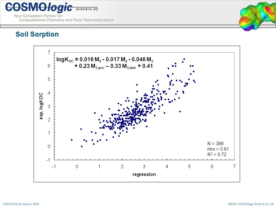 ©2009, COSMOlogic GmbH & Co KGCOSMO-RS Symposium 2009 Soil Sorption logK OC = 0.016 M 0 - 0.017 M 2 - 0.046 M 3 + 0.23 M 3,acc – 0.33 M 3,don + 0.41 N