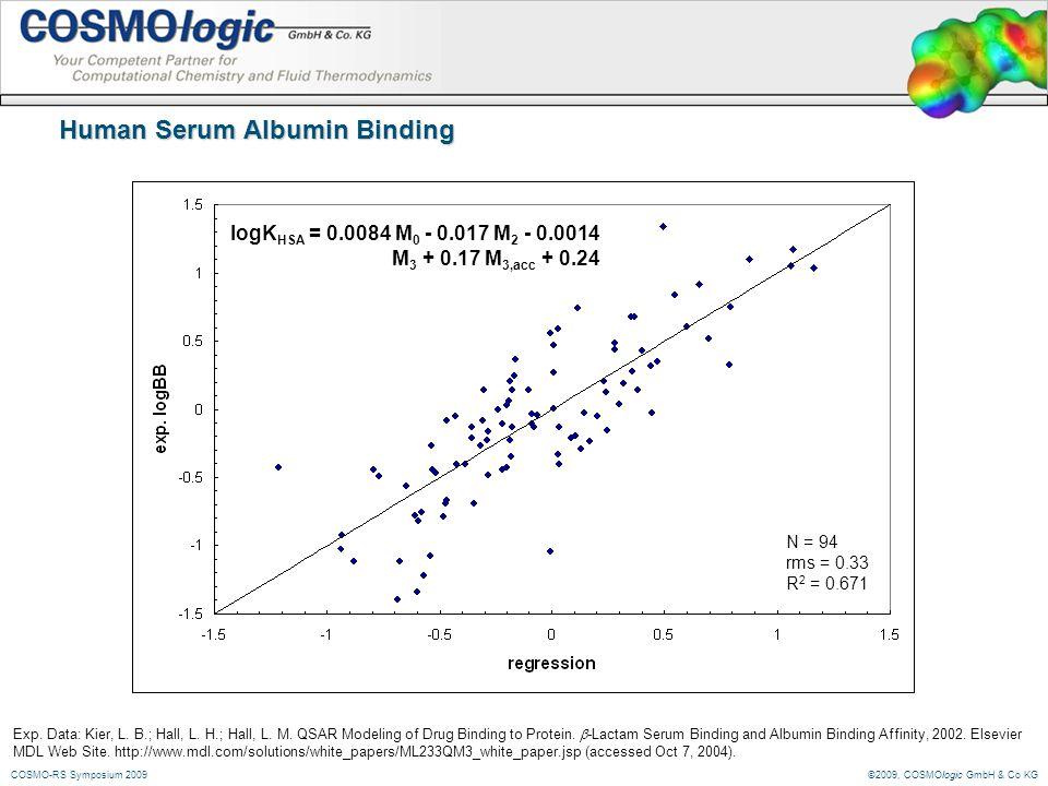 ©2009, COSMOlogic GmbH & Co KGCOSMO-RS Symposium 2009 Human Serum Albumin Binding logK HSA = 0.0084 M 0 - 0.017 M 2 - 0.0014 M 3 + 0.17 M 3,acc + 0.24 N = 94 rms = 0.33 R 2 = 0.671 Exp.