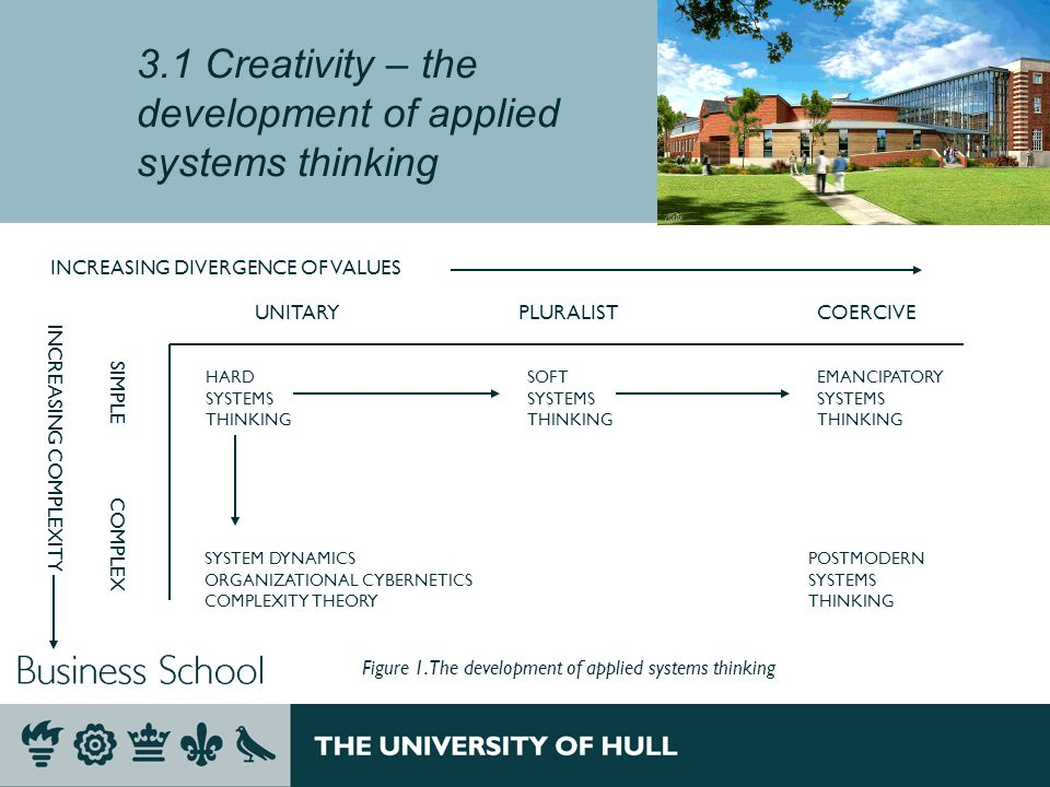 3.1 Creativity – the development of applied systems thinking INCREASING DIVERGENCE OF VALUES UNITARYPLURALISTCOERCIVE SIMPLE COMPLEX INCREASING COMPLEXITY HARD SYSTEMS THINKING SOFT SYSTEMS THINKING EMANCIPATORY SYSTEMS THINKING SYSTEM DYNAMICS ORGANIZATIONAL CYBERNETICS COMPLEXITY THEORY POSTMODERN SYSTEMS THINKING Figure 1.