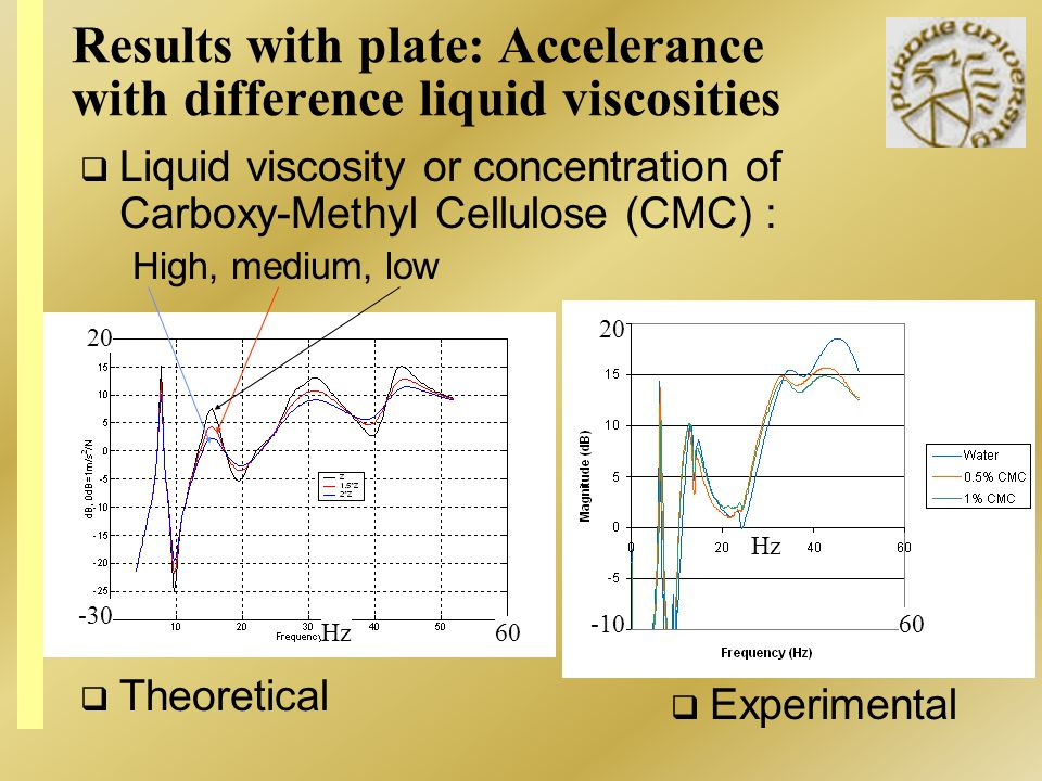 Results with plate: Accelerance with difference liquid viscosities Theoretical Experimental Liquid viscosity or concentration of Carboxy-Methyl Cellulose (CMC) : High, medium, low -10 20 Hz 60 -30 20 Hz60
