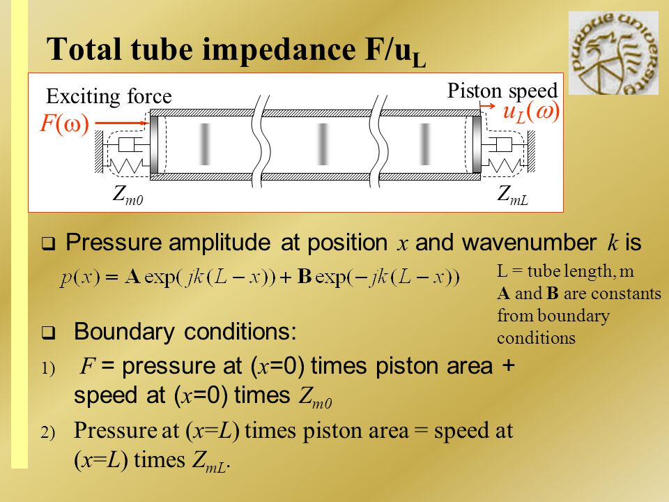 Total tube impedance F/u L Pressure amplitude at position x and wavenumber k is F( ) u L ( ) Exciting force Piston speed Z m0 Z mL L = tube length, m