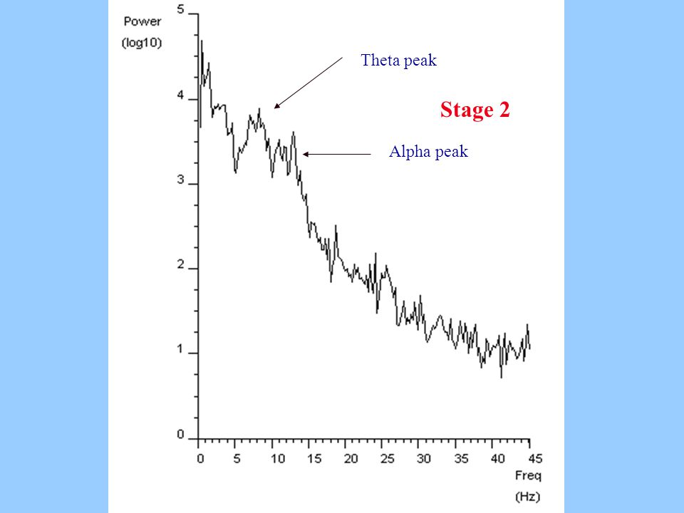 Stage 2 Theta peak Alpha peak