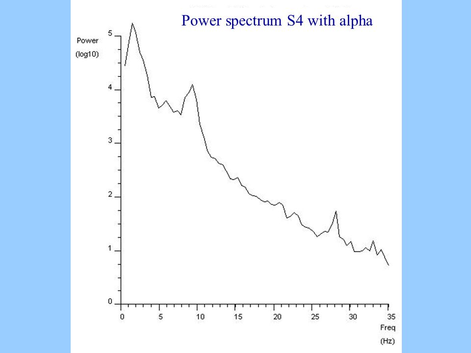 Power spectrum S4 with alpha