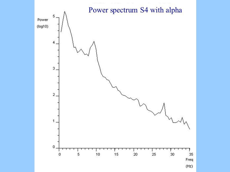 Power spectrum S4 with alpha