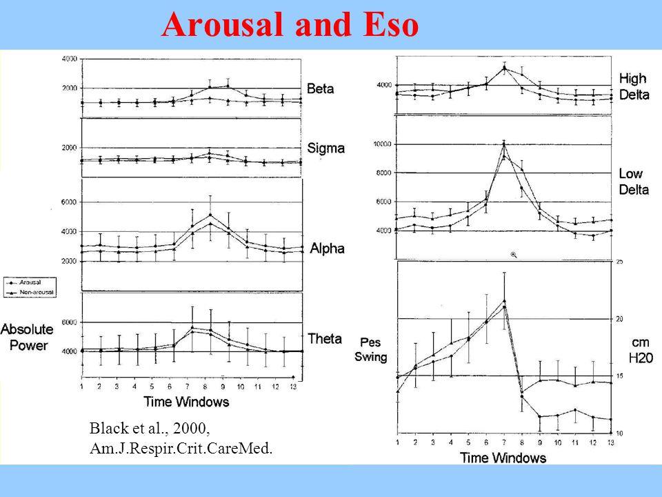 Arousal and Eso Black et al., 2000, Am.J.Respir.Crit.CareMed.