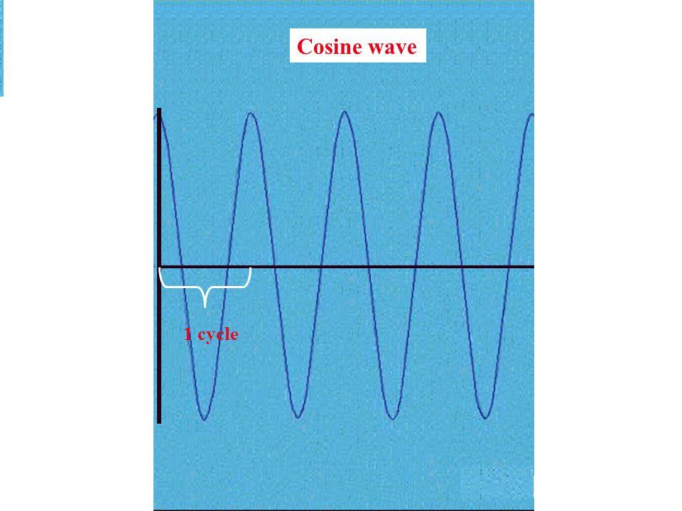 Cosine wave 1 cycle