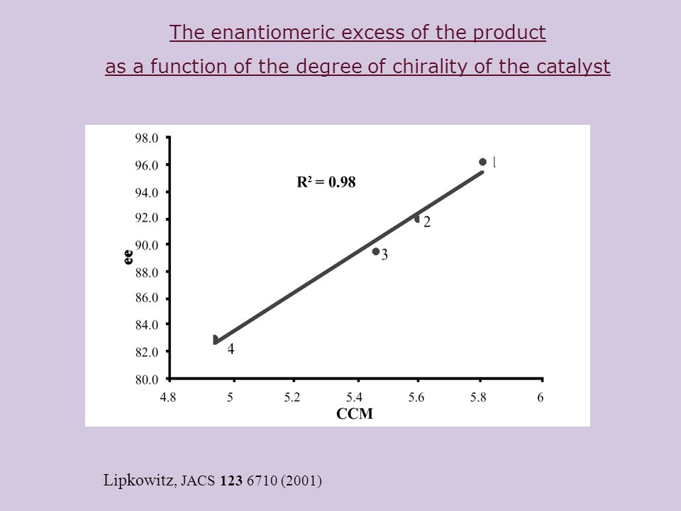 The enantiomeric excess of the product as a function of the degree of chirality of the catalyst Lipkowitz, JACS 123 6710 (2001)