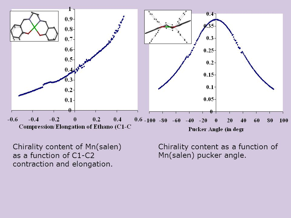 Chirality content of Mn(salen) as a function of C1-C2 contraction and elongation.