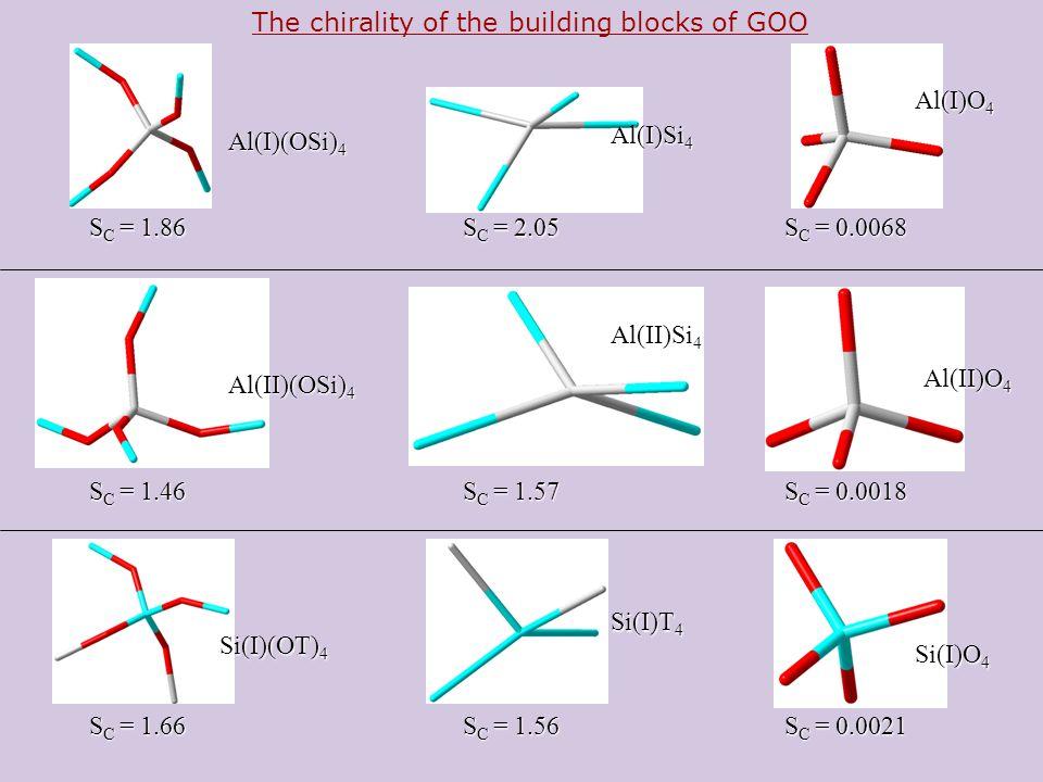 Al(I)O 4 Al(I)Si 4 Al(I)(OSi) 4 S C = 0.0068 S C = 2.05 S C = 1.86 S C = 0.0018 S C = 1.57 S C = 1.46 S C = 0.0021 S C = 1.56 S C = 1.66 Al(II)O 4 Al(