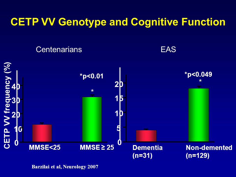 CETP VV Genotype and Cognitive Function *p<0.01 CETP VV frequency (%) 0 20 30 40 10 MMSE<25 MMSE 25 * Centenarians *p<0.049 0 10 15 20 5 Dementia (n=3