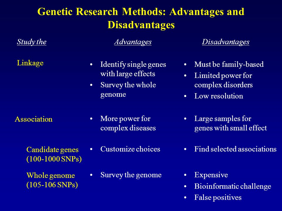 Genetic Research Methods: Advantages and Disadvantages Advantages Identify single genes with large effects Survey the whole genome Disadvantages Must