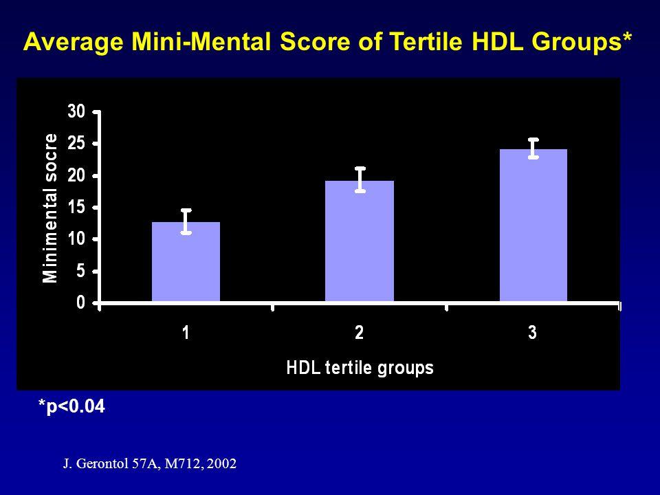 * * * Average Mini-Mental Score of Tertile HDL Groups* *p<0.04 J. Gerontol 57A, M712, 2002 (HDL 37±2 mg/dl) (HDL 51±2 mg/dl) (HDL 75±2 mg/dl)