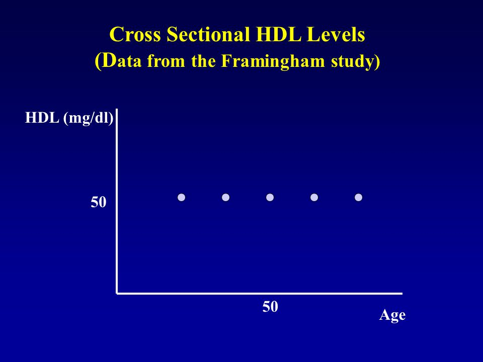 Cross Sectional HDL Levels (D ata from the Framingham study) Age HDL (mg/dl) 50