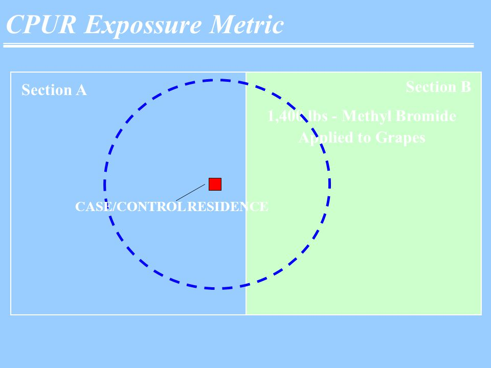 CPUR Expossure Metric Section A Section B 1,400 lbs - Methyl Bromide Applied to Grapes CASE/CONTROL RESIDENCE