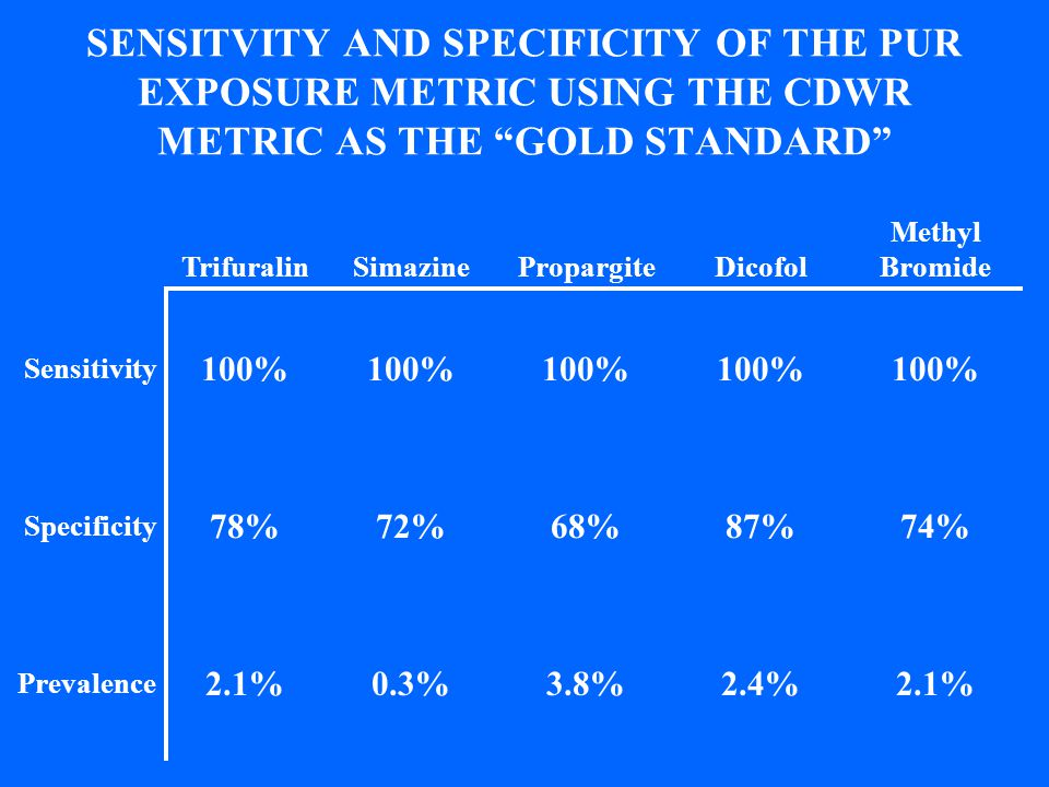SENSITVITY AND SPECIFICITY OF THE PUR EXPOSURE METRIC USING THE CDWR METRIC AS THE GOLD STANDARD TrifuralinSimazinePropargiteDicofol Methyl Bromide Se