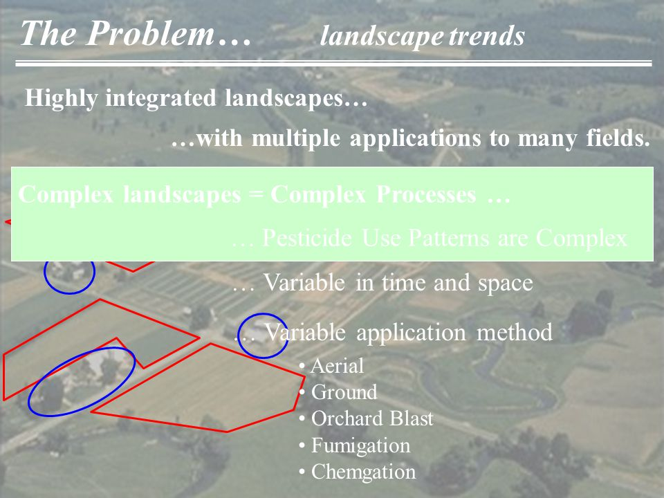 The Problem… landscape trends Highly integrated landscapes… …with multiple applications to many fields.