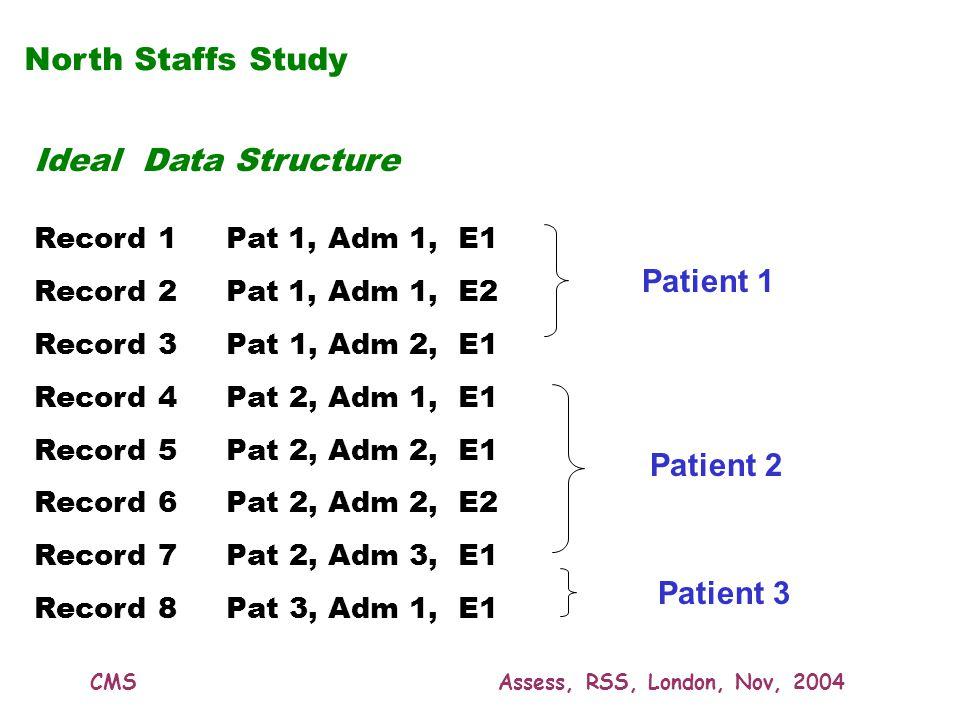 CMSAssess, RSS, London, Nov, 2004 Ideal Data Structure Record 1Pat 1, Adm 1, E1 Record 2Pat 1, Adm 1, E2 Record 3 Pat 1, Adm 2, E1 Record 4 Pat 2, Adm 1, E1 Record 5 Pat 2, Adm 2, E1 Record 6 Pat 2, Adm 2, E2 Record 7 Pat 2, Adm 3, E1 Record 8 Pat 3, Adm 1, E1 North Staffs Study Patient 1 Patient 2 Patient 3