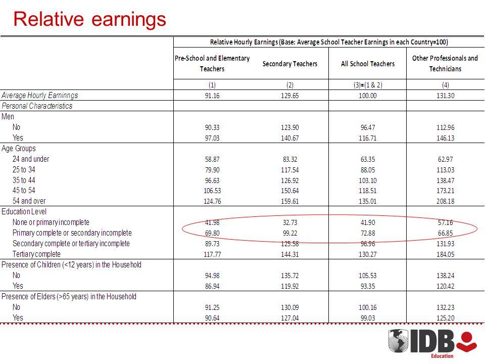 Relative earnings