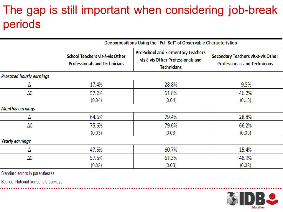 The gap is still important when considering job-break periods