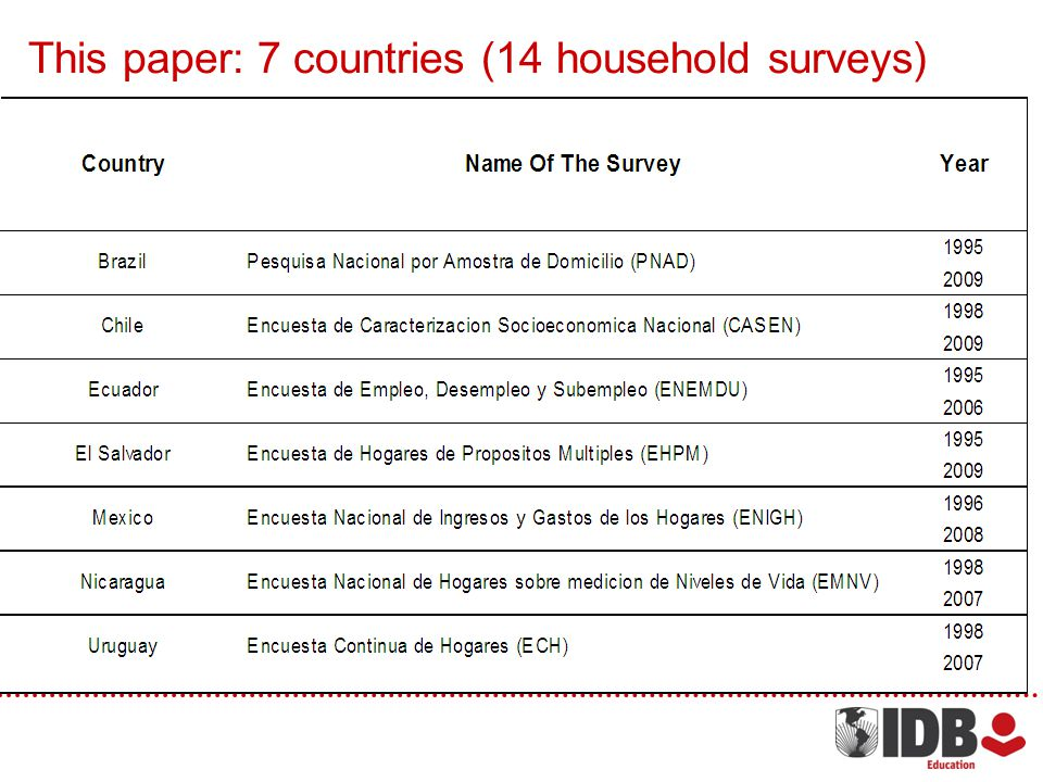 This paper: 7 countries (14 household surveys)