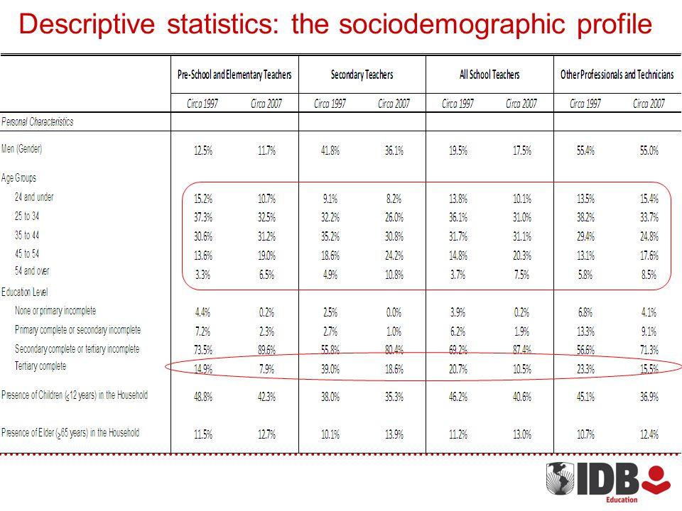 Descriptive statistics: the sociodemographic profile