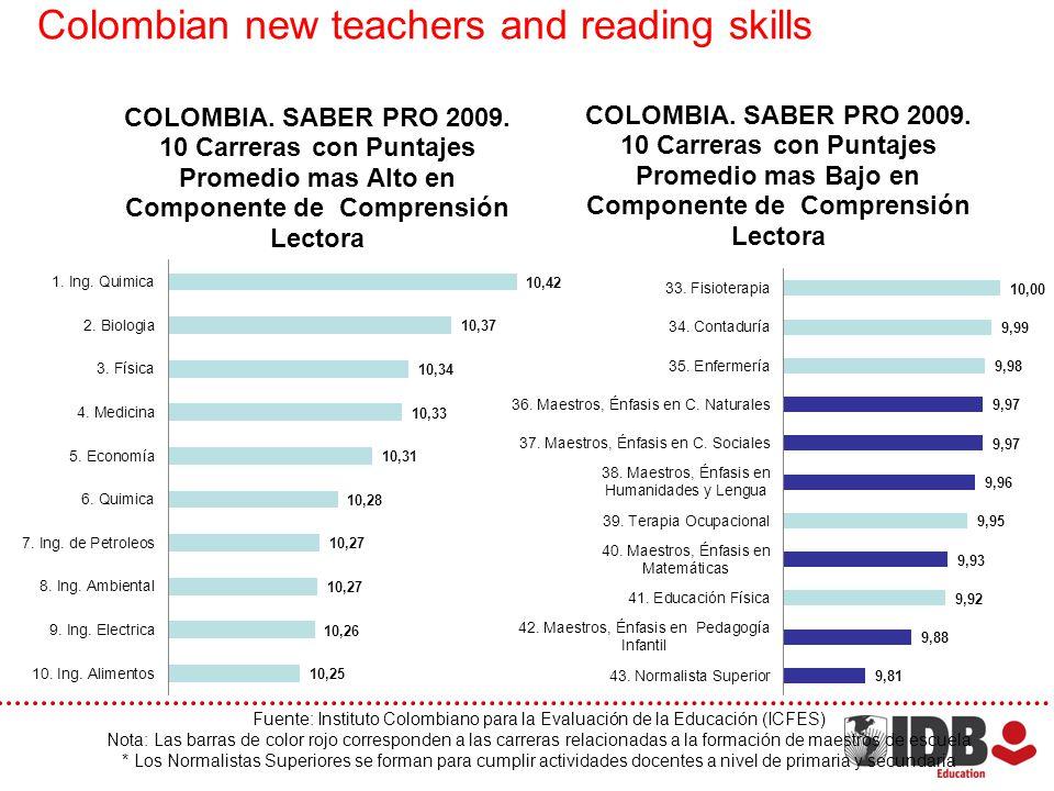 Fuente: Instituto Colombiano para la Evaluación de la Educación (ICFES) Nota: Las barras de color rojo corresponden a las carreras relacionadas a la formación de maestros de escuela * Los Normalistas Superiores se forman para cumplir actividades docentes a nivel de primaria y secundaria Colombian new teachers and reading skills