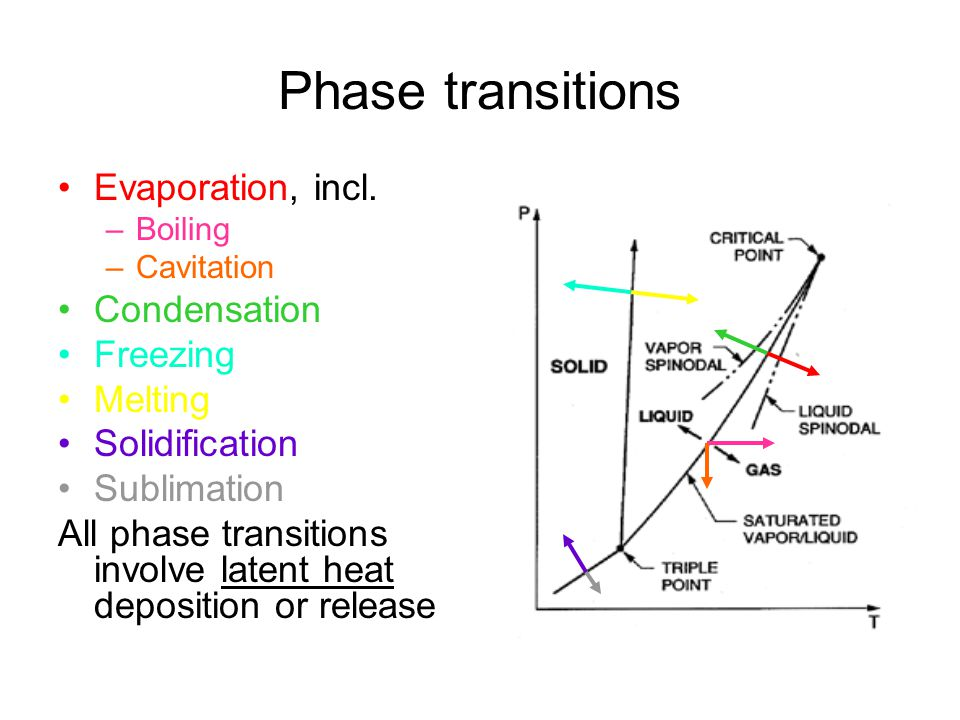 ! Dynamical boundary conditions with surface/interfacial tension Fluids in rest –normal component: Moving fluids without interfacial mass transfer –normal component: –tangential components: The viscous stress tensor: Modifies the thermodynamic phase equilibrium conditions