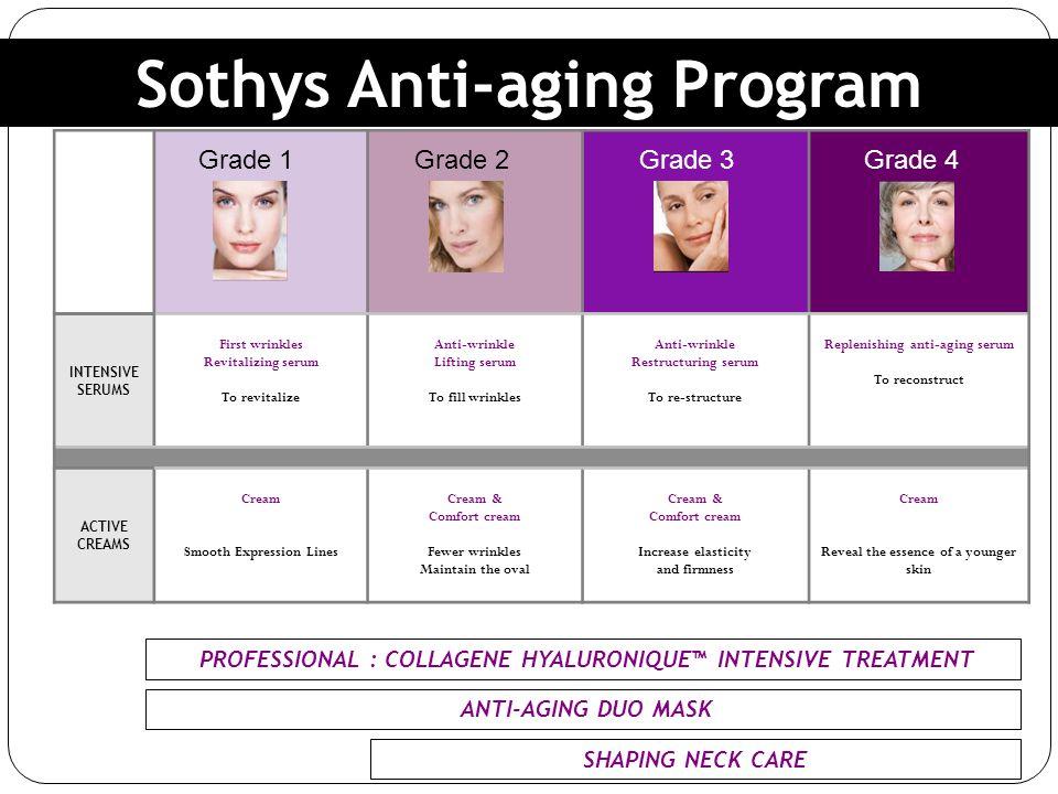 Customized Cosmeceutical Serums Anti-aging Serums :