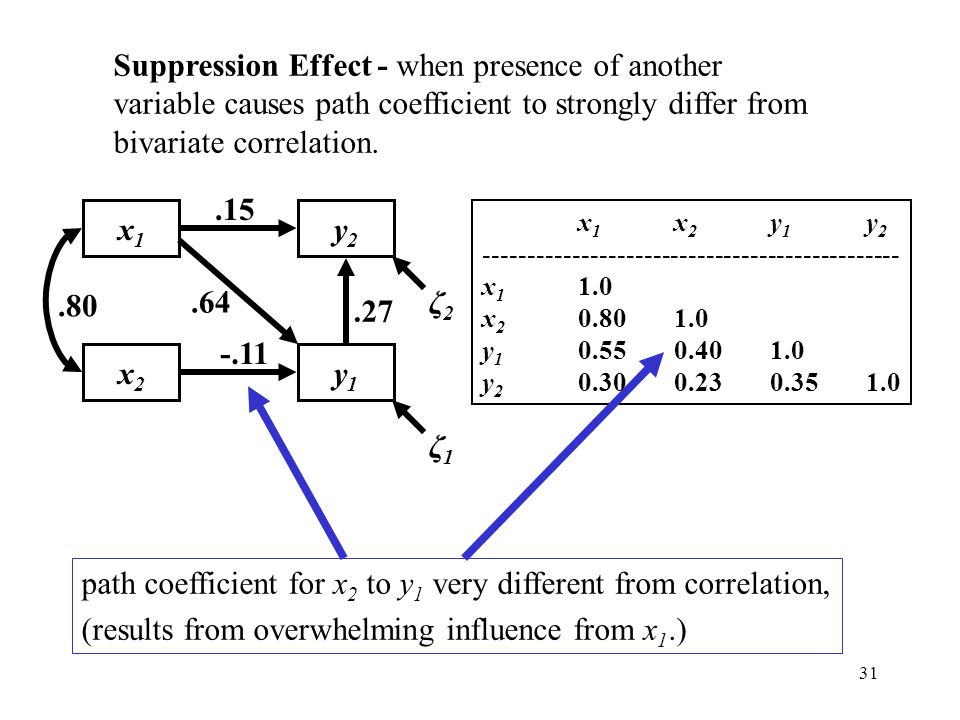 31 Suppression Effect - when presence of another variable causes path coefficient to strongly differ from bivariate correlation. x 1 x 2 y 1 y 2 -----