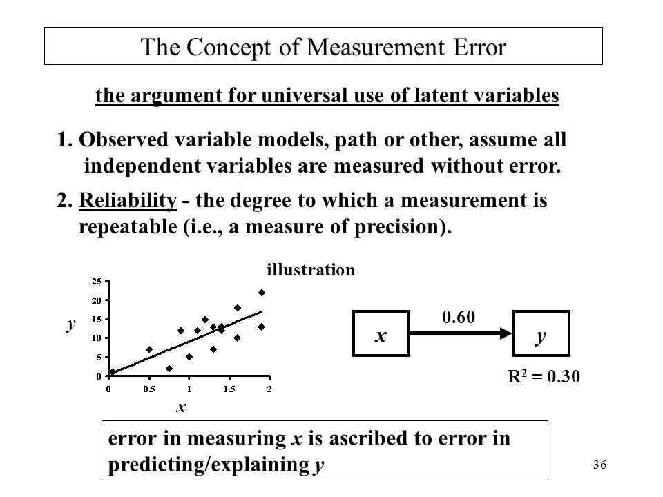 36 The Concept of Measurement Error the argument for universal use of latent variables 1. Observed variable models, path or other, assume all independ