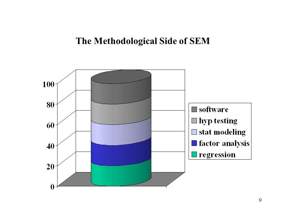 9 The Methodological Side of SEM