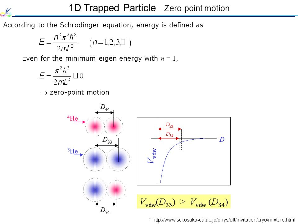 1D Trapped Particle - Zero-point motion According to the Schrödinger equation, energy is defined as Even for the minimum eigen energy with n = 1, zero
