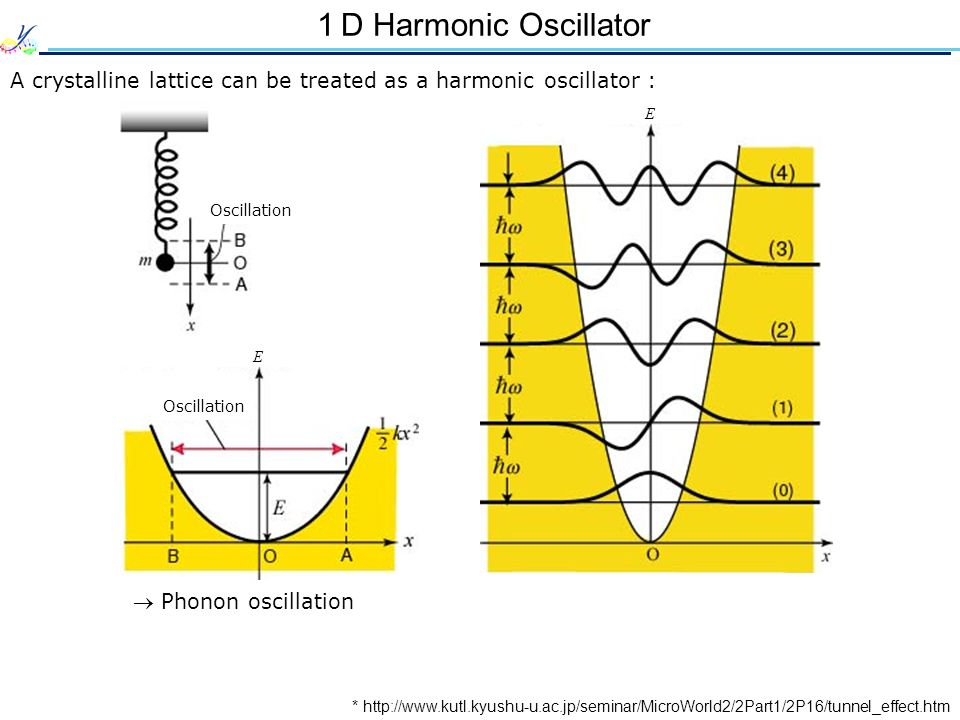 D Harmonic Oscillator A crystalline lattice can be treated as a harmonic oscillator : * http://www.kutl.kyushu-u.ac.jp/seminar/MicroWorld2/2Part1/2P16
