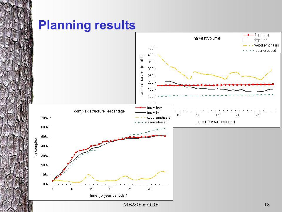 MB&G & ODF18 Planning results