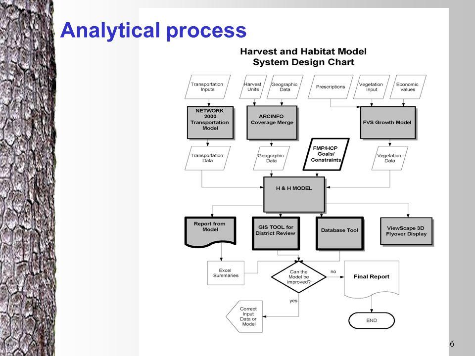 MB&G & ODF6 Analytical process