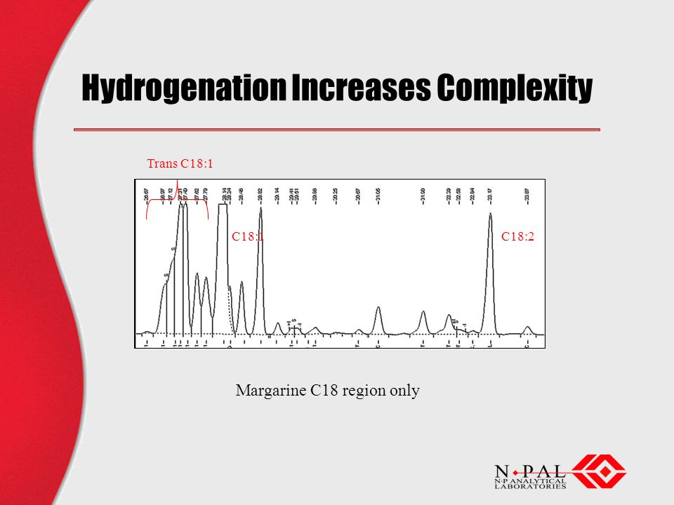 Hydrogenation Increases Complexity Margarine C18 region only C18:1C18:2 Trans C18:1