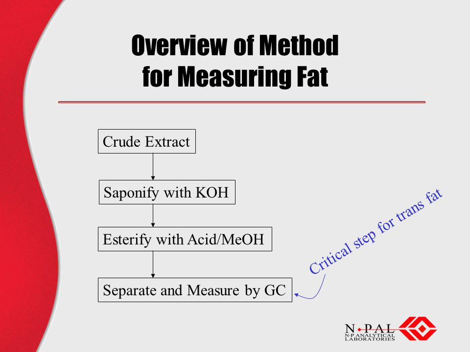 Overview of Method for Measuring Fat Crude Extract Saponify with KOH Esterify with Acid/MeOH Separate and Measure by GC Critical step for trans fat