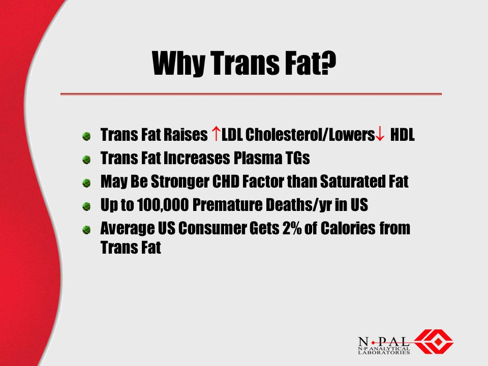 Why Trans Fat? Trans Fat Raises LDL Cholesterol/Lowers HDL Trans Fat Increases Plasma TGs May Be Stronger CHD Factor than Saturated Fat Up to 100,000